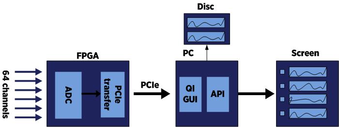 Oscilloscope Mode