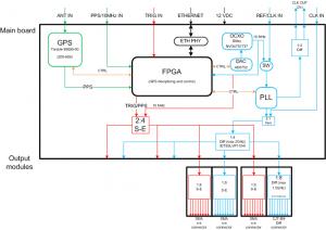 uSync Clock Module