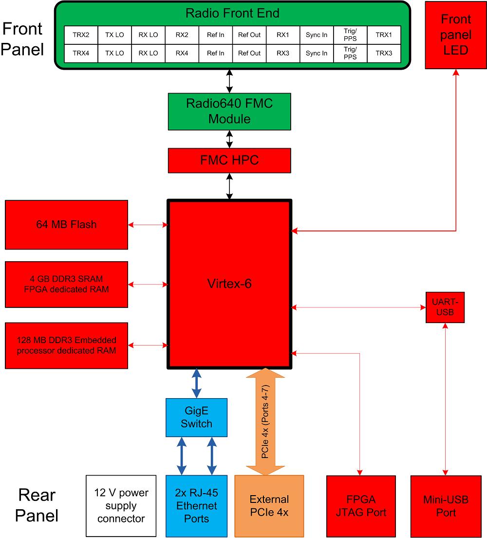 PicoSDR 4x4 - 0 to 6 GHz, 4 TRx channels per FPGA   Nutaq
