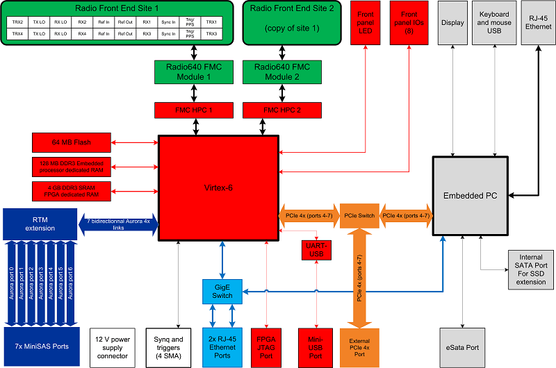 PicoSDR 8x8 - MIMO SDR with 8 TRx / FPGA | Nutaq