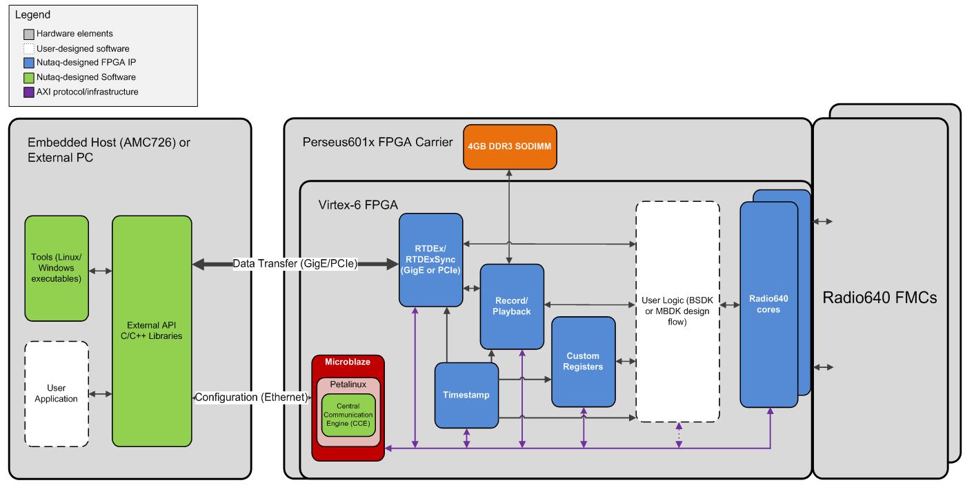 PicoSDR 4x4 - 0 to 6 GHz, 4 TRx channels per FPGA | Nutaq