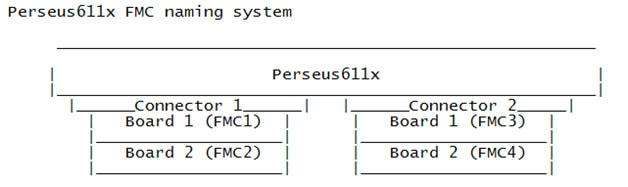Perseus611x FMC Naming System