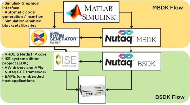 Model Based Design Kit Design Simulate Test Deploy Nutaq